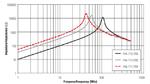 Bild 3: Impedanzverlauf von »WE-SD«-Stabkerndrosseln von Würth Elektronik eiSos