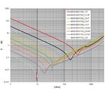 Bild 5: Impedanz der Keramikkondensatoren »WCAP-CSGP«
