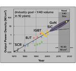 Bild 1: Mögliche Verbesserungen bei der Leistungsdichte mit GaN