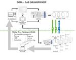 Das Grundprinzip von DIMA