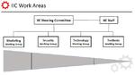 2 Die Work Areas des Industrial Internet Consortiums