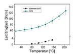 n-leitendes Polymer mit um eine Größenordnung höherer Leitfähigkeit
