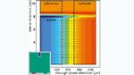 Simulation einer Pouch-Zelle mit integrierter Referenzelektrode in der Anodenschicht (violetter Bereich). Der Zellquerschnitt zeigt die Lithium-Konzentration im Elektrolyten (Pfeile stellen den Ionenstrom dar). Der Inset zeigt die Zelle in der Aufsi