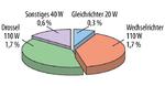 Aufteilung der Verlustleistung absolut und als prozentualer Anteil der DC-Leistung