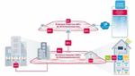 e-netz Südhessen wählt Breitband-Powerline für Pilotprojekt