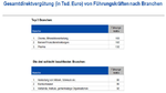 Gesamtdirektvergütung von IT-Führungskräften nach Branchen