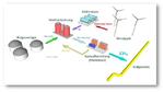 Viessmann Unternehmen testet Verwertung von Überschuss-Windstrom