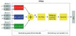 Messprinzip des High-Speed-Datenerfassungsmodus mit der Pipeline-Verarbeitung.