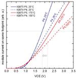 Abbildung 2: Ausgangskennlinie des 1700-V-IGBT-P5 im Vergleich zum 1700-V-IGBT-P4, dargestellt bei 25 °C und bei der TvjopMax für die gleiche Chipgröße