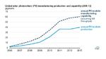 Wachstum der globalen PV-Produktion fällt auf 4 % p.a.