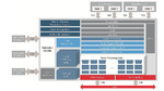 DSP-Core: Mehr Rechenleistung, weniger Energie