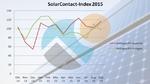 Stromspeicher-Nachfrage übersteigt die nach PV-Anlagen
