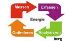 Energiemanagement – einfach und normkonform