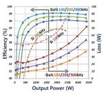Bild 2: Testergebnisse einer Halbbrückenschaltung als Aufwärtswandler mit zwei 600-V-GaN-HEMTs im TO247-Gehäuse mit einem Durchlasswiderstand von 52mΩ im Vergleich zur Verwendung zweier Silizium-MOSFETs mit 45mΩQuelle