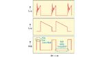 Bild 2. Wellenformen von Buck-Schaltreglern zeigen die Signalerfassung bei Current-Mode-Regelarchitekturen