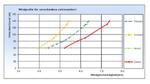 Neue entwickelte Auswertung von LIDAR-Messungen für valide Windprognosen