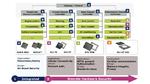 Infineons Produktspektrum für Sicherheitsmaßnahmen im Fahrzeug