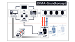 Copa-Data unterstützt Dima-Ansatz von Wago