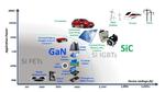 Dan Kinzer, Navitas, Wide Bandgap Semiconductor, SiC, GaN, Siliziumkarbid, silicon carbide, Galliumnitrid, gallium nitride