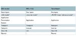 Refernzmodelle für Netzwerk-Protokolle