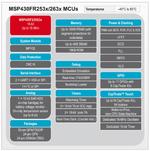 Blockschaltbild MSP430FR253x