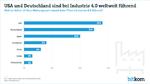 USA und Deutschland bei Industrie 4.0 weltweit führend