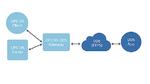 OPC-UA-/DDS-Gateway-Ansatz