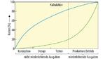 Wenn schon in der Konzeption an das Testen gedacht wird, kann der Anteil der wiederkehrenden Kosten reduziert werden.