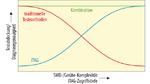 Die Kombination von JTAG und traditionellen Testmethoden erhöht die Testabdeckung.