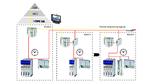 Integration der Module in der Maschine, Lenze