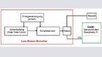 Bild 1: Das Prinzipschaltbild der RTC-Konfiguration
