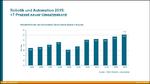 7 Prozent Umsatzwachstum im Jahr 2015