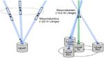 Höchstauflösender Doppler-Lidar zur Windgeschwindigkeitsmessung
