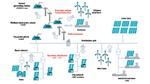 Energieversorgungsnetze effizient, sicher und belastbarer machen