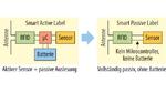 Prinzipieller Aufbau von Überwachungssensoren mit und ohne eigene Energieversorgung