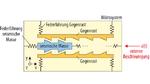 Eine externe Beschleunigung bewegt die seismische Masse