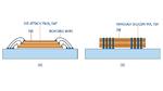 Die TSV-Technik ersetzt Draht-Bonding durch vertikale Stacked Vias, was den Datendurchsatz erhöht