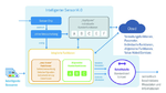 Beispiel Intelligenter Sensor i4.0, Sick