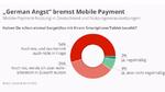 Noch kein Durchbruch für Mobile Payments