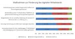 Maßnahmen zur Förderung des digitalen Mittelstandes