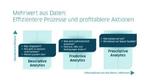 Profitablere Geschäftsprozesse mit Kisters Data Analytics