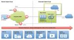 Die Colocated Hybrid Cloud bringt Vorteile bei Performanz und Kosten, da die eigene IT im Colocation-Rechenzentrum auf kürzestem Weg mit Cloud Providern zusammengeschaltet werden kann.