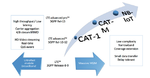 Low-complexity Technology Evolution mithilfe LTE CAT-M und NB-IoT