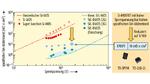 Oberflächenwiderstand (RonA) versus Sperrspannung