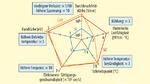 iele Physikalische Eigenschaften machen SiC attraktiv für Leistungselektronikanwendungen