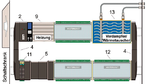 Der geschlossene Luftkanal benötigt immer einen Lüfter (2), vertikale Luftschächte (4), horizontale Luftschächte zur Überbrückung von nicht bestückten Positionen (5) sowie die Temperaturkontrolle (11). Bei extremer Kälte dient eine Heizung nur zum Ka
