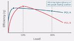 Bild 2: Für den Betrieb mit 80 % Volllast, sollte nicht PoL-Wandler B, sondern PoL-Wandler A ausgewählt werden.