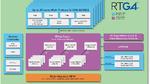 MIL-STD-883-Qualifizierung für FPGAs der RTG4-Serie