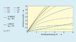 Vergleich des Durchlassverhaltens zwischen dem 1700-V-/1,15-Ω SiC-MOSFET von Rohm und einem 1500-V-/9-Ω-Si-MOSFET