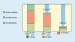 Die Evolution der Verlustverringerung durch den Einsatz von SiC-Leistungsbauteilen